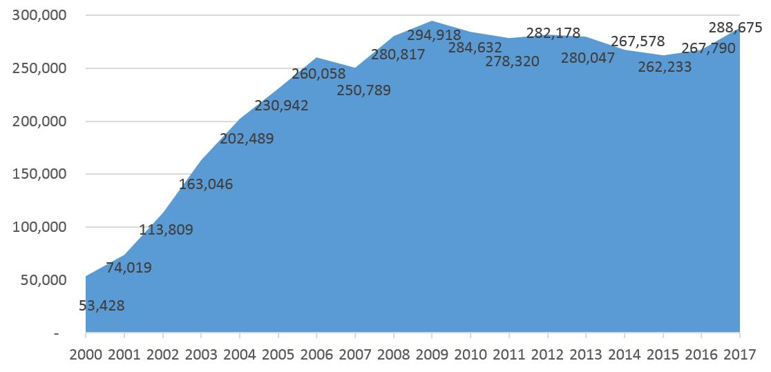 Figure 1. Immigrant population, Barcelona 2000-2017.